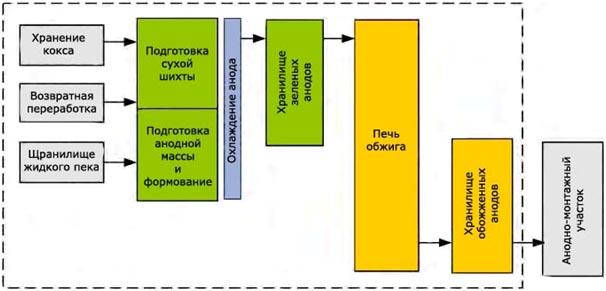 Технологическая блок-схема